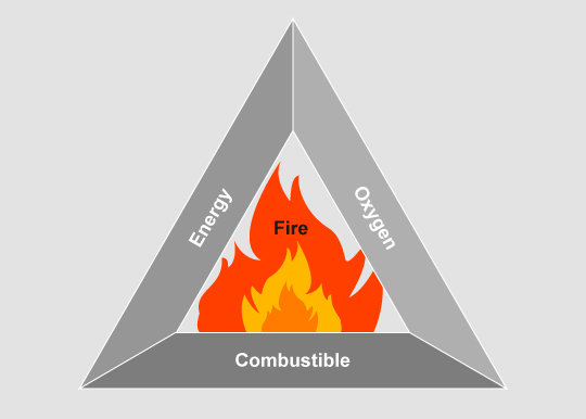 Fire initiation and combustion...